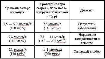 Таблица сахара в крови по плазме