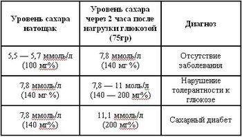http://adiabet.ru/wp-content/uploads/2014/01/norma-saxar-v-krovi_1.jpg