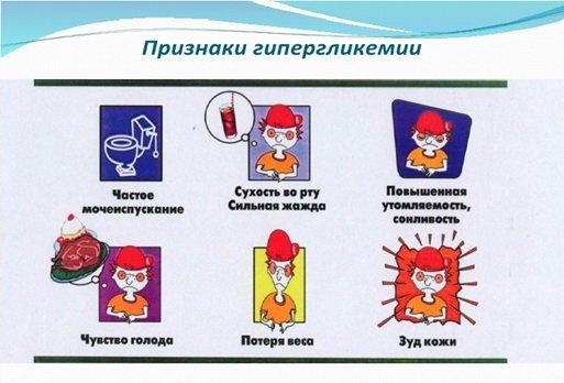 Признаки гипергликемии