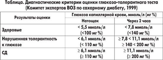 Таблица оценки глюкозо-толерантного теста ВОЗ